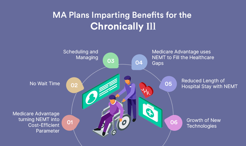 how ma plans are imparting benefits for the chronically ill